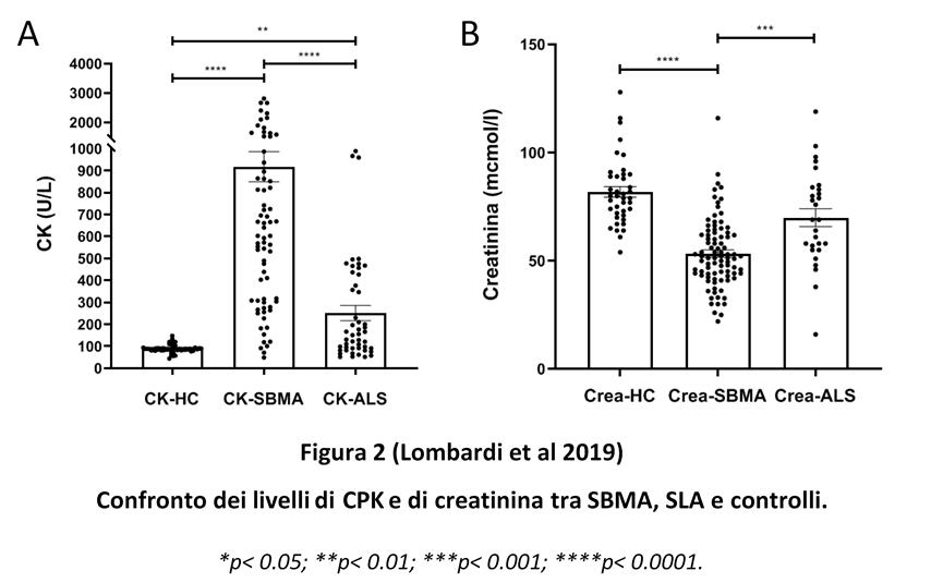 Confronto dei livelli di CPK e di creatinina tra SBMA, SLA e controlli